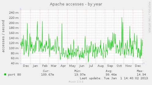 apache_accesses-year